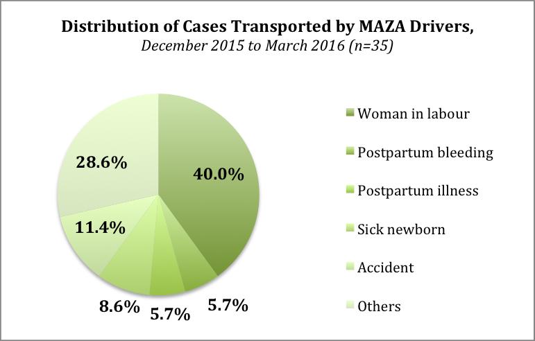 PieChart-Types of Cases
